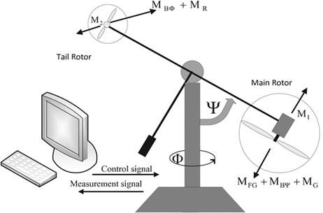 TRMS System