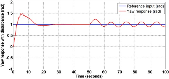 Yaw response with matched disturbance given at 50 seconds (PID controller with design)