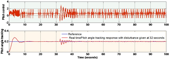 Real time pitch response with external disturbance given at 32 seconds  (non-linear sliding surface design)