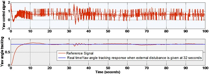 Real time yaw response with external disturbance given at 32 seconds