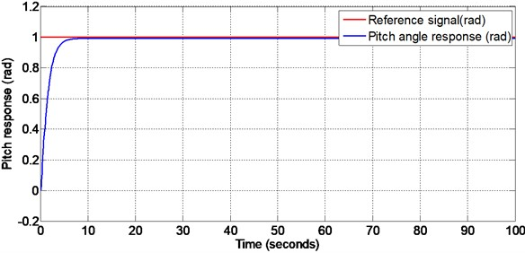 Pitch response with matched disturbance given at 50 seconds (non-linear sliding surface design)