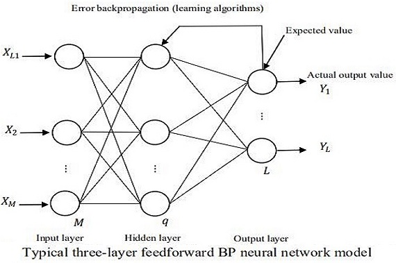 Research on fault diagnosis of B737 aircraft fuel system based on improved BP neural network