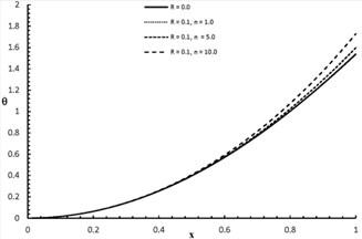 θx,2.0 distribution for R= 0.0, 0.1