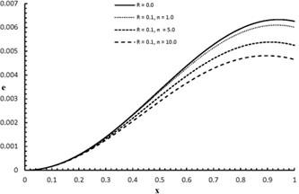 ex,2.0 distribution when R= 0.0, 0.1