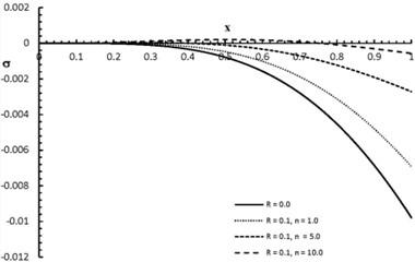 σx,2.0 distribution when R= 0.0, 0.1
