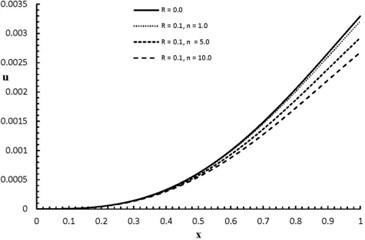 ux,2.0 distribution when R= 0.0, 0.1