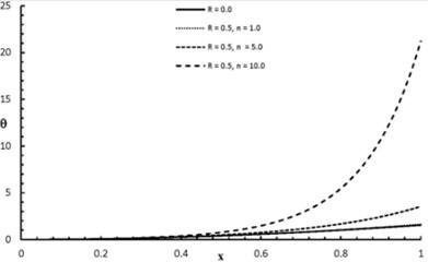θx,2.0 distribution when R= 0.0, 0.5