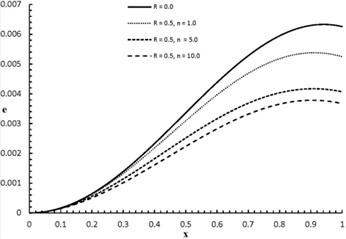 ex,2.0 distribution when R= 0.0, 0.5