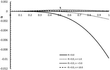 σx,2.0 distribution when R= 0.0, 0.5