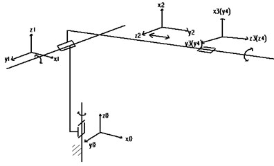 D-H link coordinate system