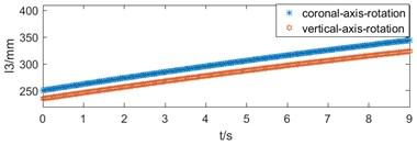 Motion diagram: a) push rod motor's length variation,  b) bed's speed variation, c) bed's acceleration variation