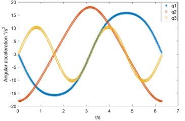 Joint motion diagram in gait rehabilitation:  a) angular speed variation, b) angular acceleration variation