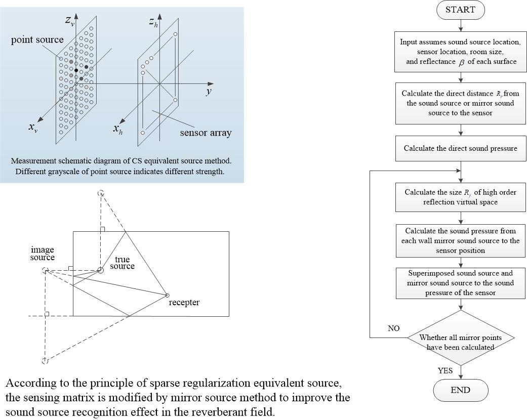 Source localization in reverberation environment based on improved equivalent sound source near-field acoustic holography algorithm