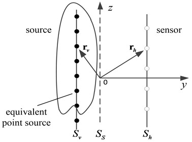 Schematic diagram of equivalent source method principle, where Sv is the equivalent sound source surface, Ss is the real sound source surface, and Sh is the holographic measurement surface