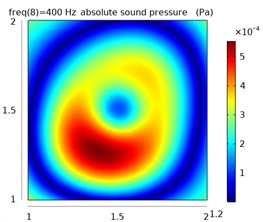 The sound pressure distribution at different frequencies in the free field and reverberation field
