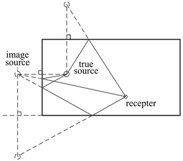 Reverberation model of enclosed space