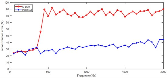 Reconstruction error at different frequencies