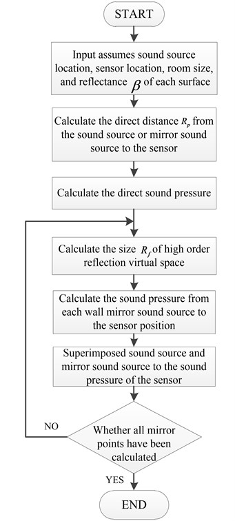 A flow diagram for constructing the impulse response  function from a sound source point to the sensor