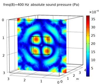The reverberation sound field model
