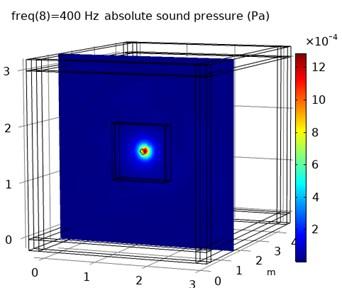 The free sound field model