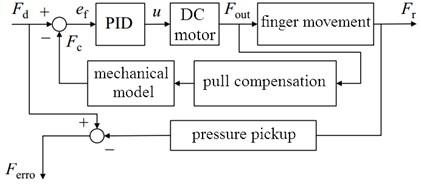 The specific control block diagram