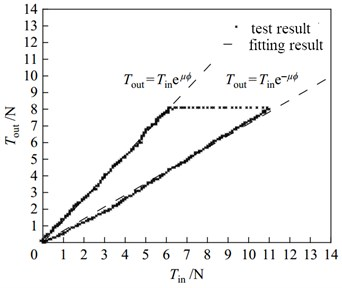 Verification of friction torque