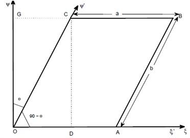 Skew plate with angle θ