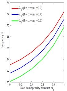 Non-homogeneity m2 vs frequency