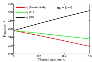 Comparison of frequency modes with [20] and [21]  corresponding to thermal gradient α for fixed value of m1= 0.0