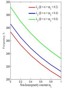 Non-homogeneity m1 vs frequency