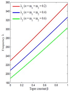 Taper constant β vs frequency
