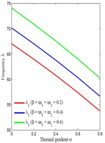 Thermal gradient α vs frequency