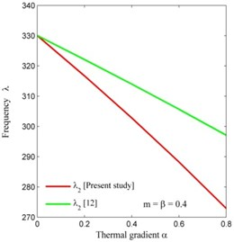 Comparison of frequency modes of present study with [12]  corresponding to thermal gradient α on CCCC condition