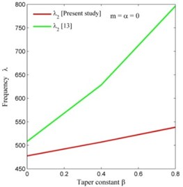 Comparison of frequency modes of present study with [13]  corresponding to taper constant β on CCCC condition