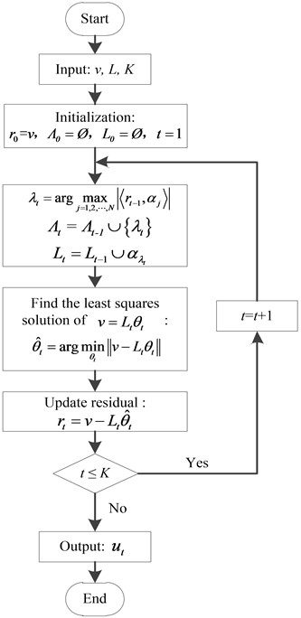 The process of OMP reconstruction algorithm