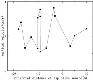 Vertical vibration velocity variation with explosion source location