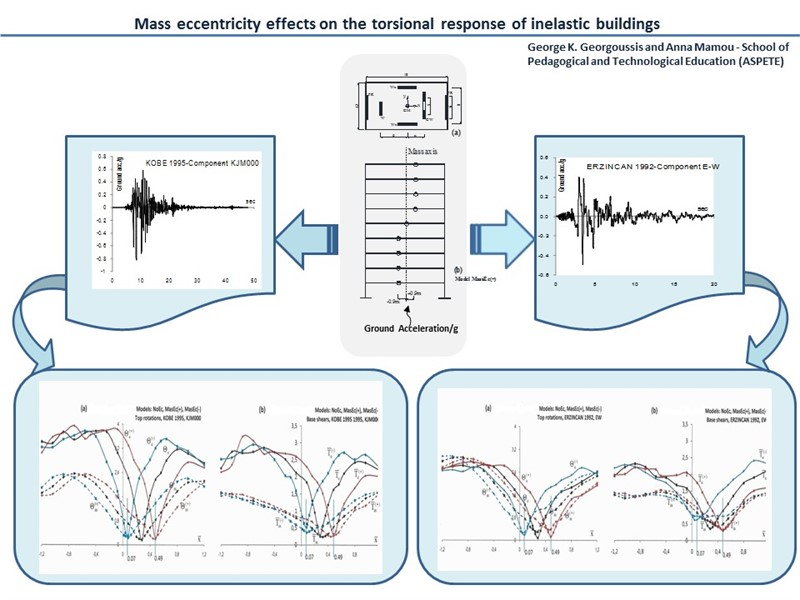 Mass eccentricity effects on the torsional response of inelastic buildings