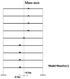a) Plan configuration of example structure (all dimensions in meters),  b) the mass eccentricity model: MassEc(+)