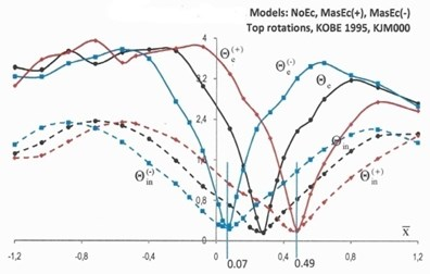 "Top rotations, Θ (×10-2 rads), and normalized base torques, T-, of models NoEc (black lines), MassEc(+) (red lines) and MassEc(-) (blue lines) responding as elastic (labeled by the subscript ""e"") and inelastic (labeled by the subscript ""in"") systems under the ground excitation of Kobe 1995"