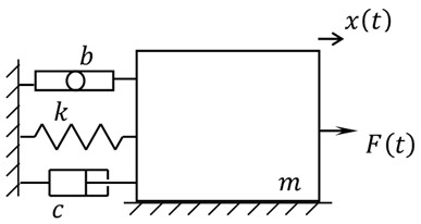 SDOF system with damper and inerter