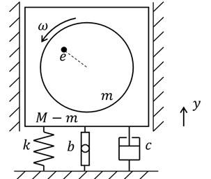 Unbalanced rotating mass system with inerter