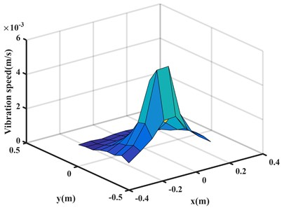 Vibration velocity measured on the holographic plane at 1000 Hz:  a) calculated value, b) comparison chart
