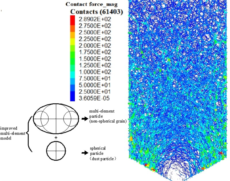 Macroscopic and microscopic simulation of silo granular flow based on improved multi-element model