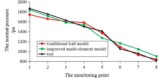 Static storage wall pressure value