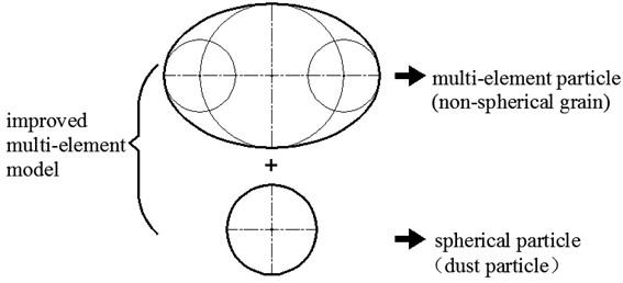 Improved multi-element model system