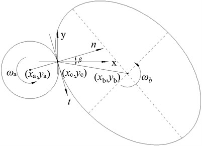 Contact between multi-element particle and spherical particle