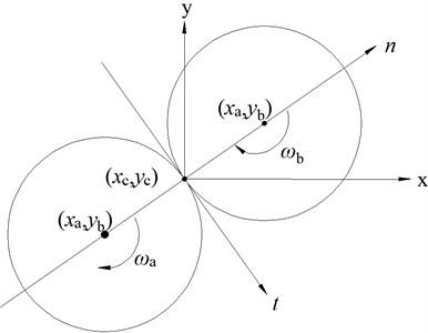 Contact between spherical particles