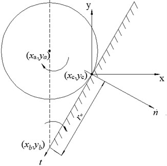 Contact between wall and spherical particle