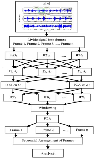 Decomposition of bearing fault signal using WMSPCA