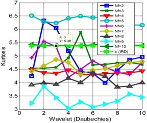 Kurtosis for different frames and wavelets (Daubechies): a) IRD, b) ORD